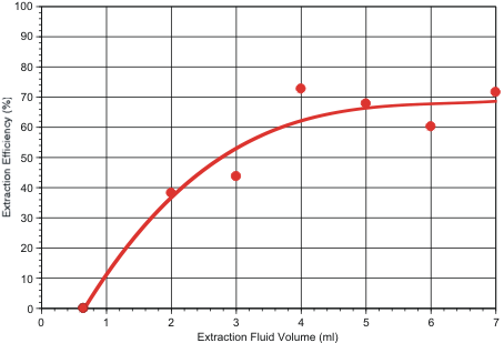 Figure 2: Chart showing extraction efficiency versus extraction fluid volume.